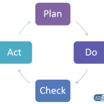 Difference Between PDCA and PDSA