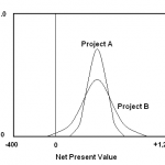 Difference Between Present Value and Net Present Value