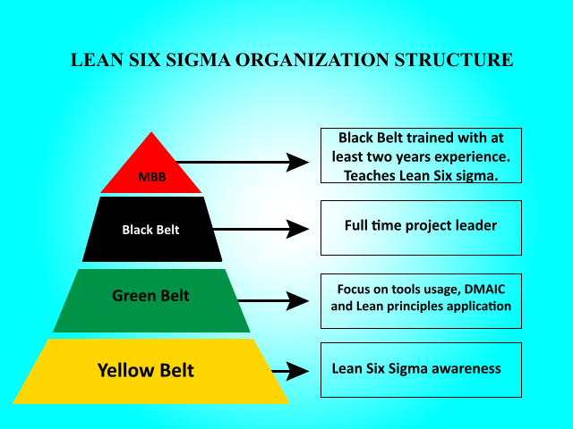 Key Difference - Six Sigma vs Lean Six Sigma