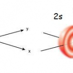 Difference Between 1s and 2s Orbital