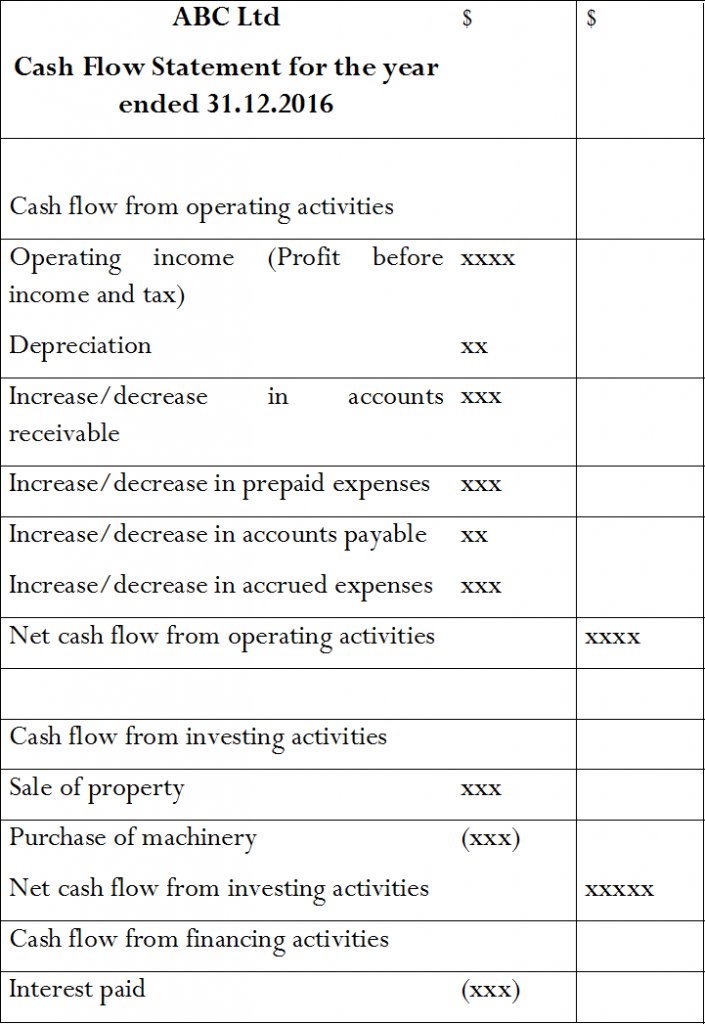 cash flow from operating activities