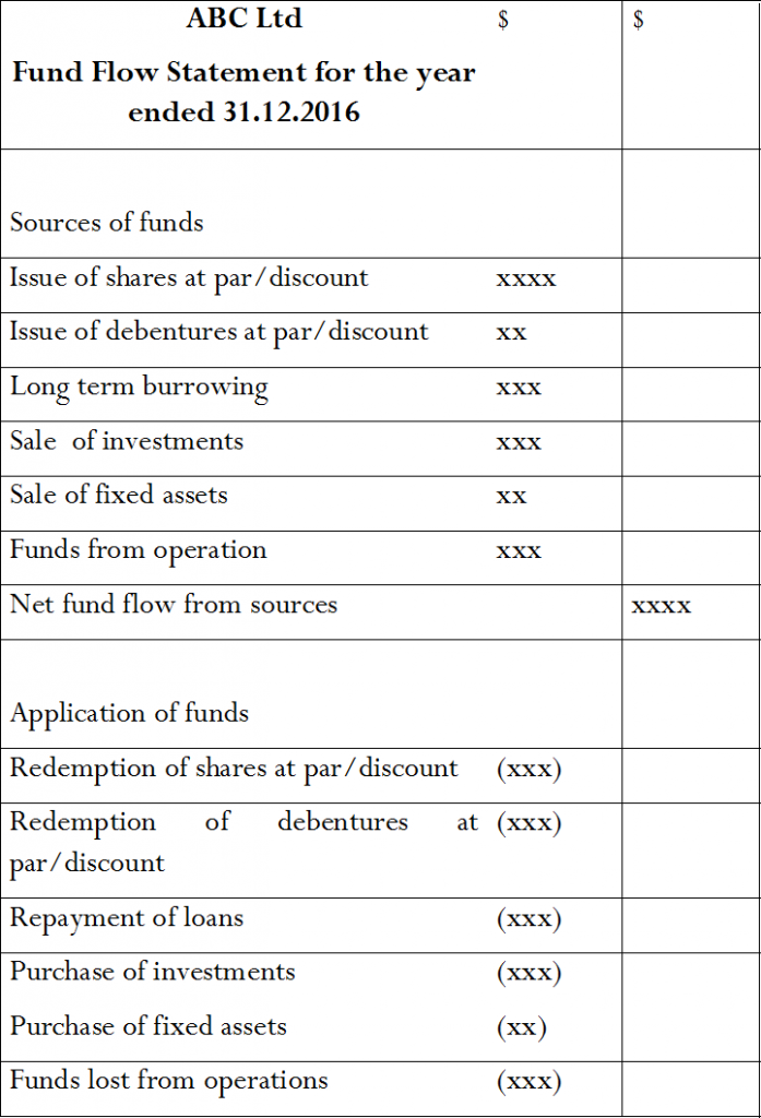 Key Difference - Cash Flow vs Fund Flow Statement