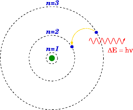 Difference Between Bohr and Quantum Model