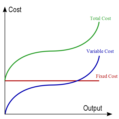 what are the relationship between fixed cost and variable
