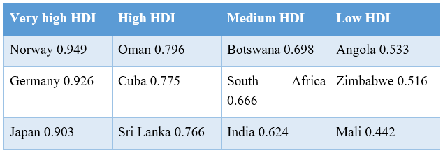 Difference Between Cost of Living and Standard of Living - Table 01
