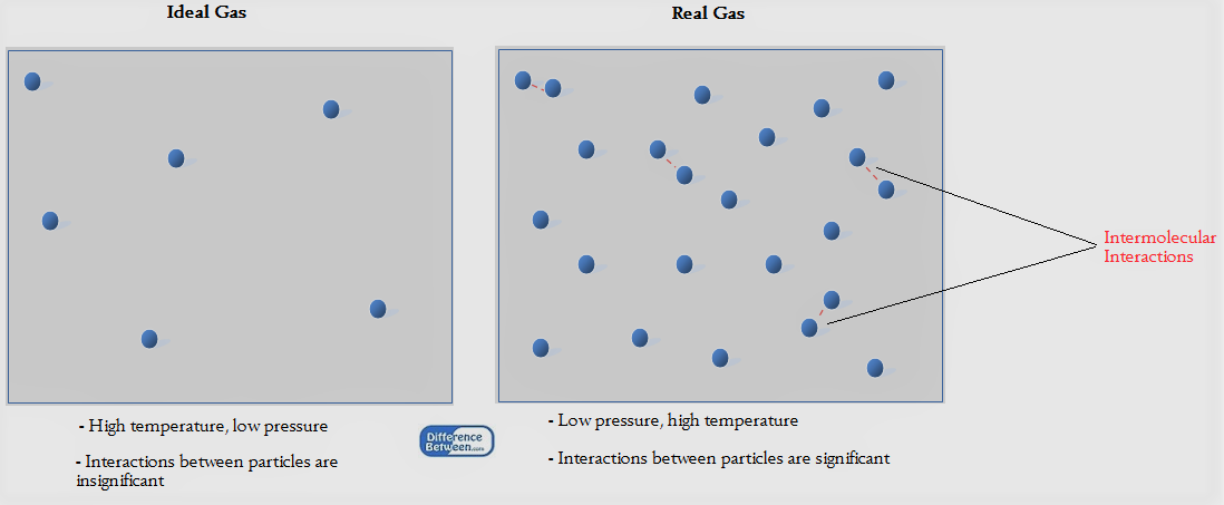 difference between universal gas constant and