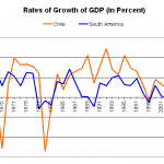 Difference Between Economic Growth and GDP