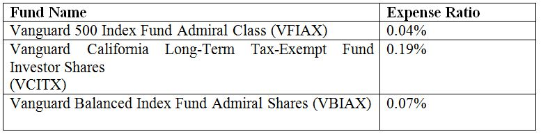 Difference Between Fidelity and Vanguard_Vanguard Funds