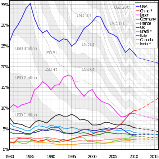 Key Difference - GDP Nominal vs GDP PPP