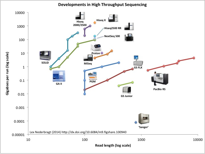 Key Difference - Microarray vs Next Generation Sequencing