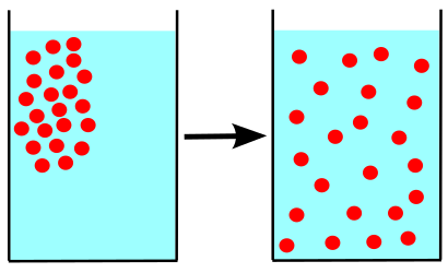 Key Difference Between Osmosis and Diffusion in Biology
