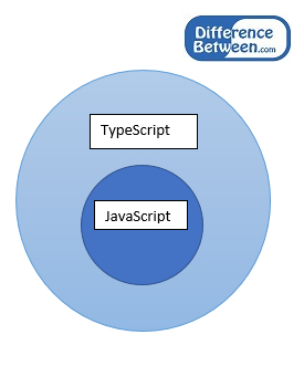 What are the differences between JavaScript and Ajax?