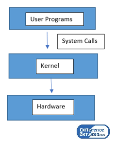 Difference Between System Call and Library Call