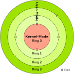 Difference Between User Mode and Kernel Mode