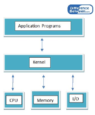 Key Difference Between User Mode and Kernel Mode