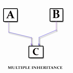 Difference Between Multiple and Multilevel Inheritance