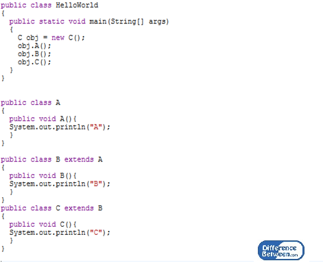 Difference Between Multiple and Multilevel Inheritance_Figure 03