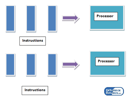 Difference Between Parallel and Distributed Computing