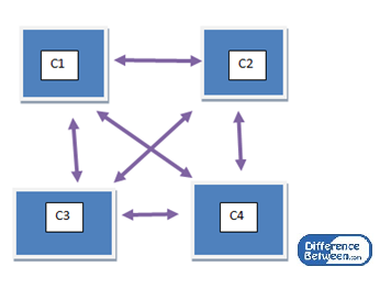 Key Difference Between Parallel and Distributed Computing