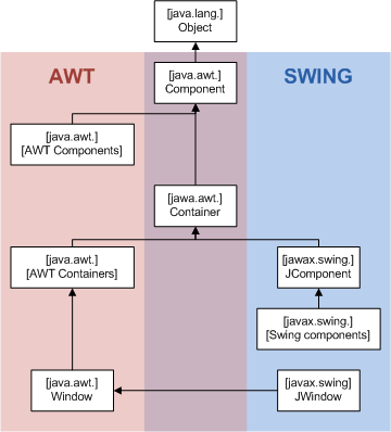 Difference Between AWT and Swing