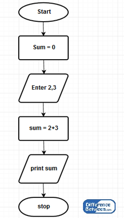 Difference Between Algorithm and Flowchart