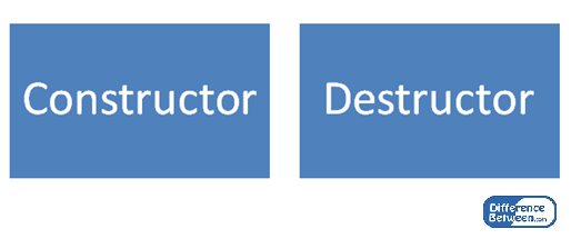 constructor vs destructor Difference between constructor and destructor wwwdifferencebetweencom key difference - constructor vs destructor most programming languages support object oriented.