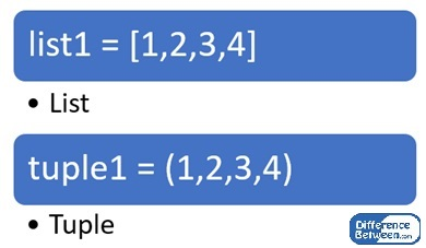 Difference Between List and Tuple