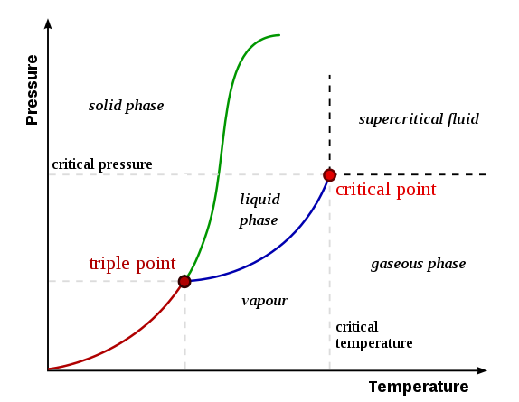 Difference Between Phase Diagram and Equilibrium Diagram