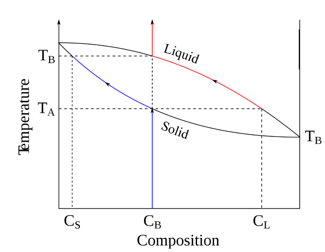 difference between phase diagram and equilibrium diagram ...  equilibrium diagram #13