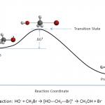 Difference Between Unimolecular and Bimolecular Reactions