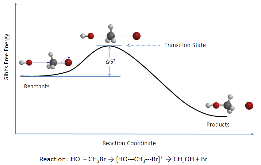 reaction formation theory A general reaction showing the formation of an osazone d-glucose reacts with phenylhydrazine to give glucose osazone the same product is obtained from mannose.