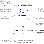 Difference Between D Dimer and FDP