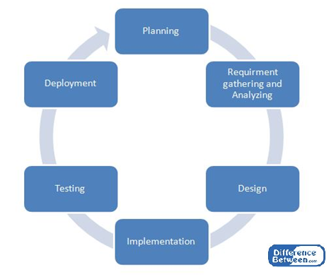 explain the main differences between the agile and sdlc waterfall methodologies Agile and scrum – what's the difference is a general term that represents a group of software development methodologies including rational the proven method.