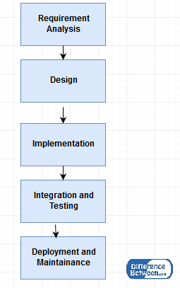 Difference between waterfall model and v model l waterfall for Waterfall model is not suitable for